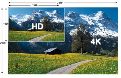 Image comparant la vidéo HD et la résolution du 4K